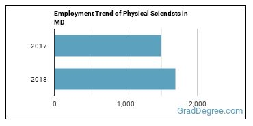 Physical Scientists in MD Employment Trend