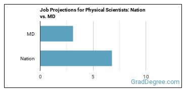 Job Projections for Physical Scientists: Nation vs. MD