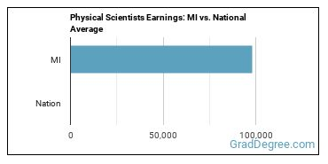 Physical Scientists Earnings: MI vs. National Average