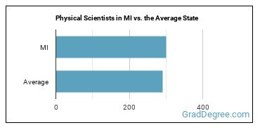 Physical Scientists in MI vs. the Average State