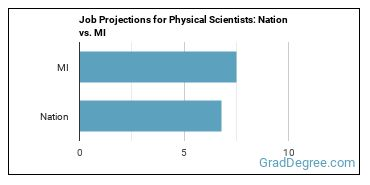 Job Projections for Physical Scientists: Nation vs. MI