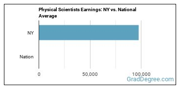 Physical Scientists Earnings: NY vs. National Average