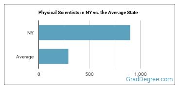 Physical Scientists in NY vs. the Average State
