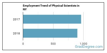 Physical Scientists in NY Employment Trend