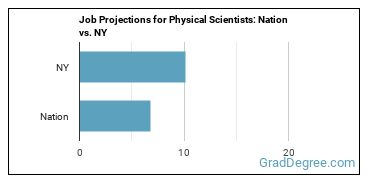 Job Projections for Physical Scientists: Nation vs. NY