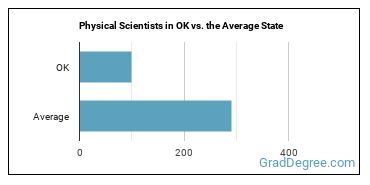 Physical Scientists in OK vs. the Average State