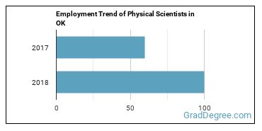 Physical Scientists in OK Employment Trend