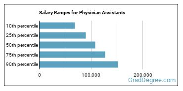 Salary Ranges for Physician Assistants