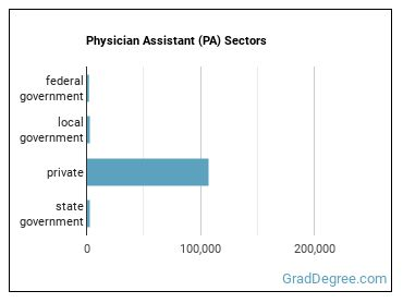 Physician Assistant (PA) Sectors