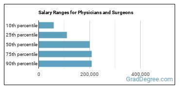Salary Ranges for Physicians and Surgeons