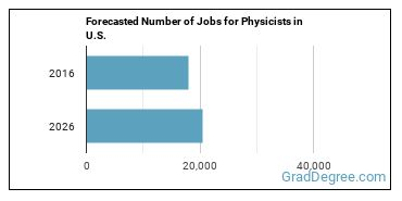 Forecasted Number of Jobs for Physicists in U.S.