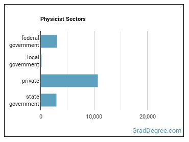 Physicist Sectors