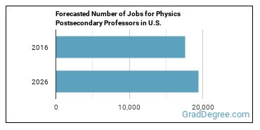 Forecasted Number of Jobs for Physics Postsecondary Professors in U.S.
