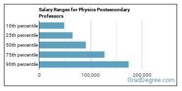 Salary Ranges for Physics Postsecondary Professors