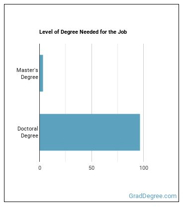 Political Science Professor Degree Level