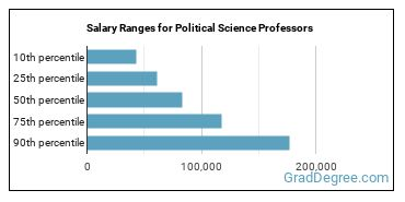 Salary Ranges for Political Science Professors