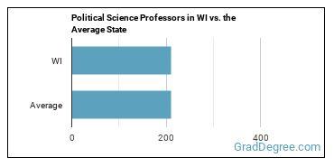 Political Science Professors in WI vs. the Average State