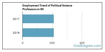 Political Science Professors in WI Employment Trend