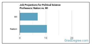 Job Projections for Political Science Professors: Nation vs. WI