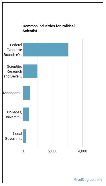 Political Scientist Industries