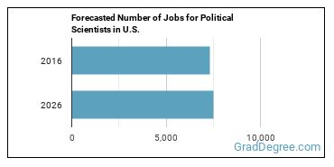 Forecasted Number of Jobs for Political Scientists in U.S.
