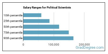 Salary Ranges for Political Scientists