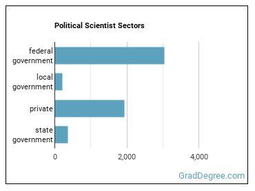 Political Scientist Sectors