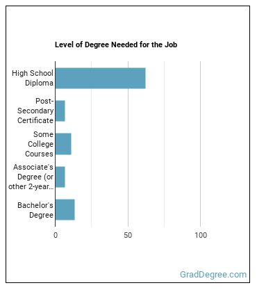Postmaster or Mail Superintendent Degree Level