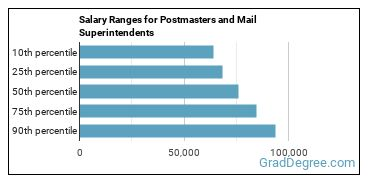 Salary Ranges for Postmasters and Mail Superintendents