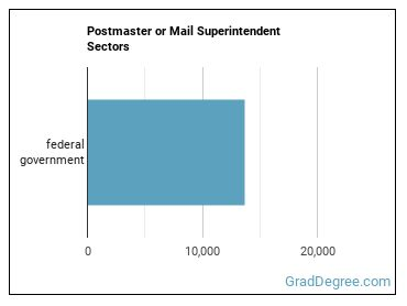 Postmaster or Mail Superintendent Sectors