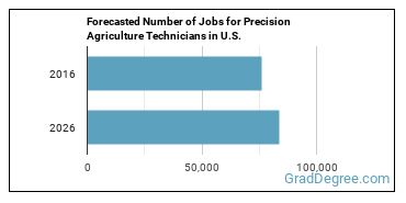 Forecasted Number of Jobs for Precision Agriculture Technicians in U.S.