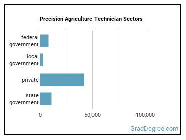 Precision Agriculture Technician Sectors