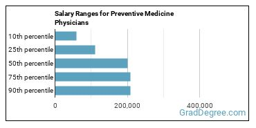 Salary Ranges for Preventive Medicine Physicians