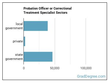Probation Officer or Correctional Treatment Specialist Sectors