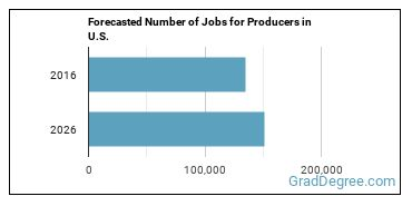 Forecasted Number of Jobs for Producers in U.S.