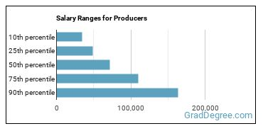 Salary Ranges for Producers