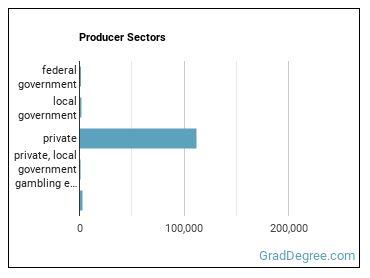 Producer Sectors