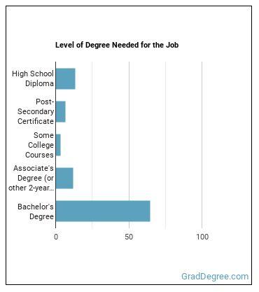 Program Director Degree Level