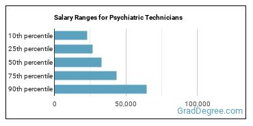Salary Ranges for Psychiatric Technicians