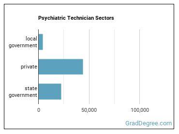 Psychiatric Technician Sectors