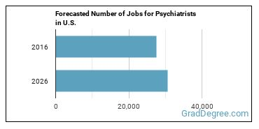 Forecasted Number of Jobs for Psychiatrists in U.S.