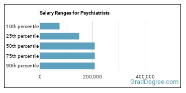 Salary Ranges for Psychiatrists