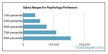 Salary Ranges for Psychology Professors