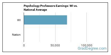 Psychology Professors Earnings: WI vs. National Average