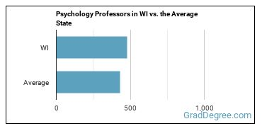 Psychology Professors in WI vs. the Average State