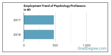 Psychology Professors in WI Employment Trend