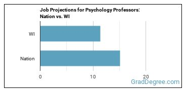 Job Projections for Psychology Professors: Nation vs. WI