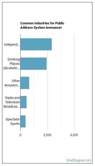 Public Address System Announcer Industries