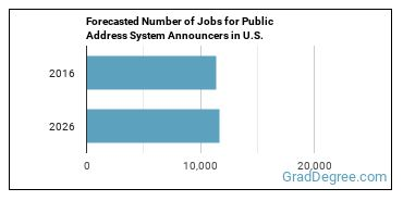 Forecasted Number of Jobs for Public Address System Announcers in U.S.