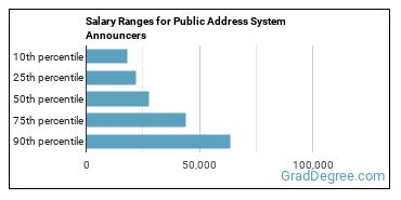 Salary Ranges for Public Address System Announcers
